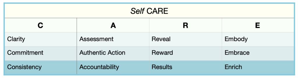 Table showing Self CARE ™steps
